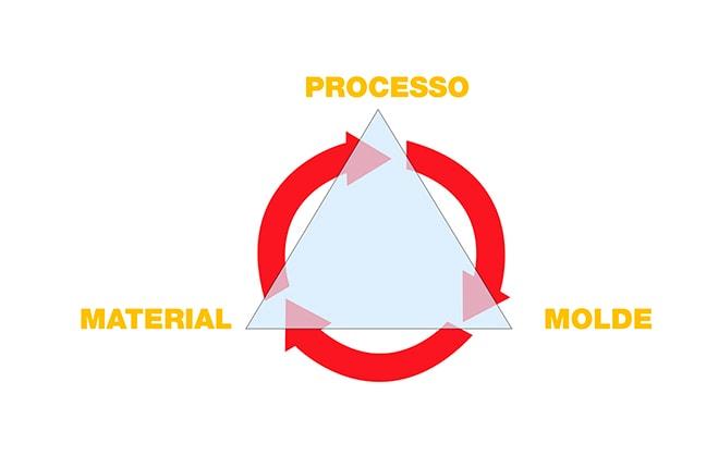 Processo de Injeção de Plástico