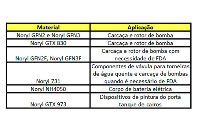 Aplicações de Noryl e o respectivo grade.