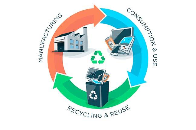 economia circular na indústria