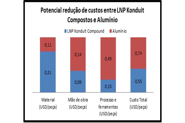 ustos de produção entre injeção de composto LNP Konduit e alumínio